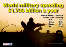 Military Spending: July 2012