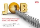 Youth Unemployment: March 2011