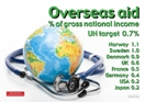Overseas Aid: May 2011